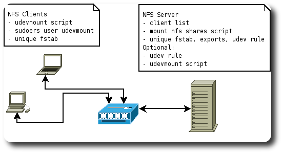 NFS - Automate attaching / detaching of shares - Blue-IT org